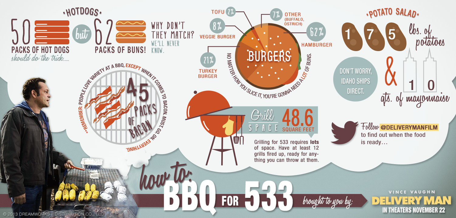 DM BBQInfographic v2b Delivery Man Celebrates the Fourth with Trailer and Patriotic Infographic